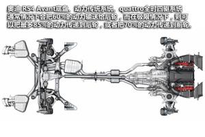 奥迪S4奥迪RS4 Avant图片