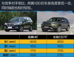 奔腾X80测试2017款奔腾X80 全新造型/配置提升图片