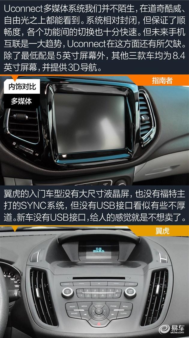 目前翼虎拥有一定幅度的终端优惠,选购指导价22.98万元的两驱豪翼型就可拥有SYNC 3系统,提供强大的多媒体和手机互联功能,远比指南者的Uconnect系统实用。