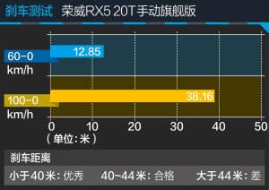 RX5荣威RX5 20T手动旗舰版