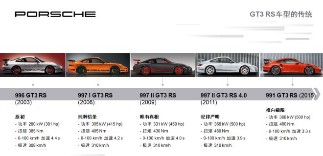 自吸不死 保时捷新款911 GT3 RS在纽伯格林赛道证明自己
