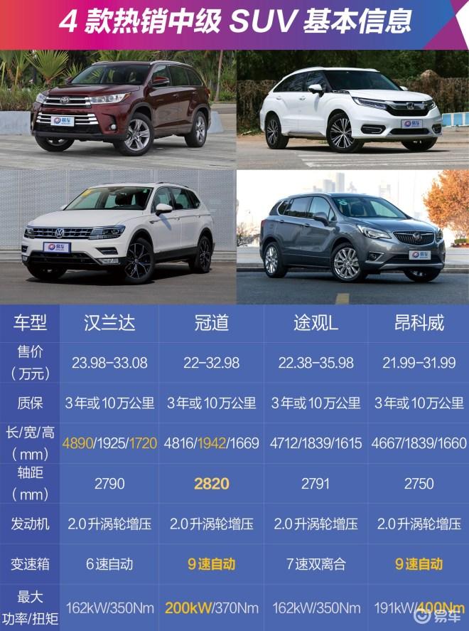 多大、多长你才满意?4款合资热销中级SUV空间对比