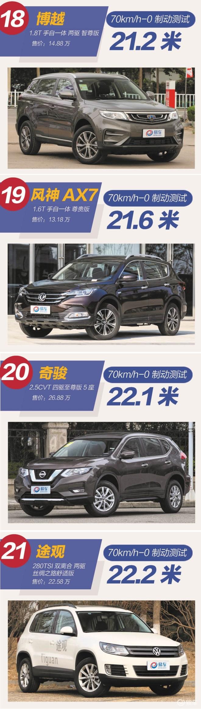 荣威RX5千万别小瞧国产SUV!紧凑级SUV制动排行榜