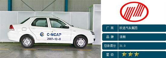 C-NCAP碰撞 菲亚特派朗以31.0分获得三星