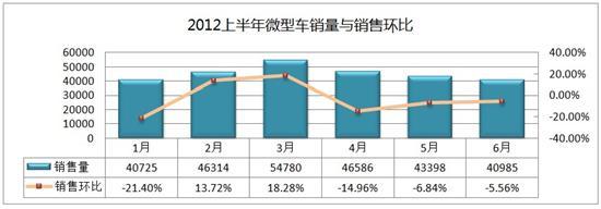 2012上半年国产微型车易车指数分析报告