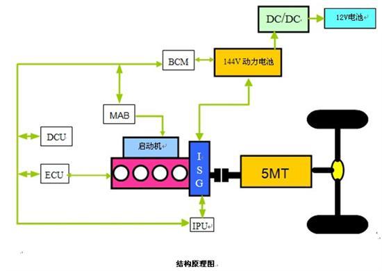 长安志翔油电中度混合动力车进军海南市场 高清图片