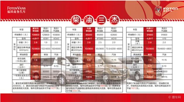 福田商务汽车蒙派克E  APEC版上市