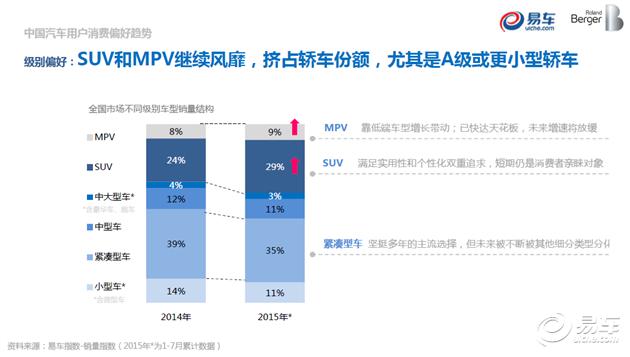 【转】2015年中国汽车市场消费趋势及用户洞察 - 小宇 - 邓征宇的BLOG