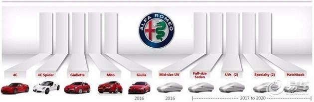 阿尔法罗密欧将2020年前推6款新车