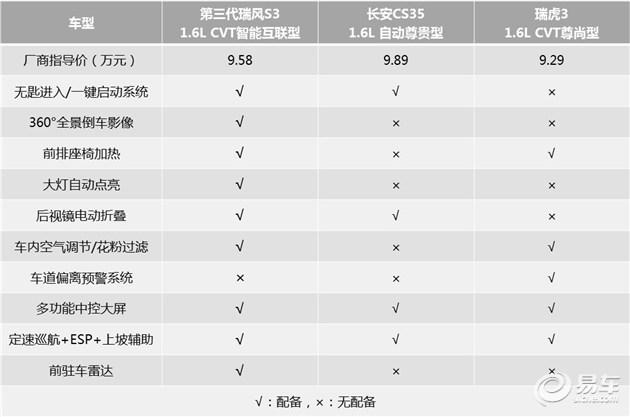 """决战智能配置三国杀 瑞风S3""""智""""高一筹"""