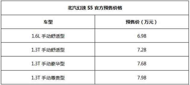 襄阳富翔 幻速S5下线 预售6.98-7.98万