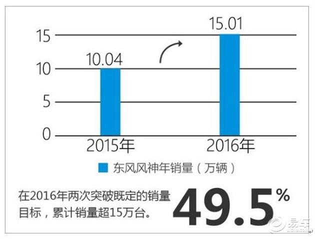 东风风神2017年商务大会亮相苏州