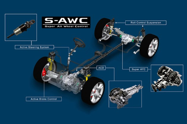 """浅析三菱S-AWC/SS4四驱系统 """"脑洞大开""""的设计思路"""