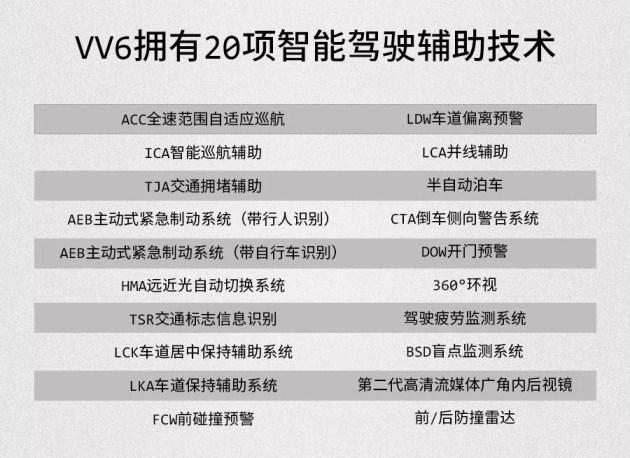 WEY全新VV6预售15.8万起 今年8月底上市