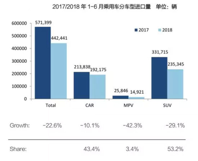 8月14日,国机汽车股份有限公司发布《2018年上半年中国进口汽车市场报告》。报告以上半年进口车市场供需双降,新政策下市场结构面临深度调整为题,深入分析了中国进口汽车市场在宏观经济、政策及市场环境持续变革影响下的特征及趋势。  2018年上半年中国进口汽车市场特点 2018年16月中国累计进口汽车45.