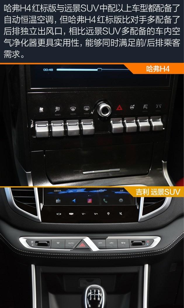 說起比較重要的安全及動力配置差異,本次對比的哈弗H4紅標版相比遠景SUV多配備了發動機啟停、車輛遠程遙控、自動駐車等常用配置。另外值得一提的是,哈弗H4采用了前后通風制動盤,而遠景SUV的采用的是前通風盤/后實心盤。相比之下,顯然哈弗H4的表現更具誠意,制動系統的散熱及抗熱衰減性能更加出色。