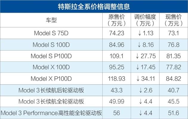 特斯拉全系官降最高7.1折 最高降34.11万元