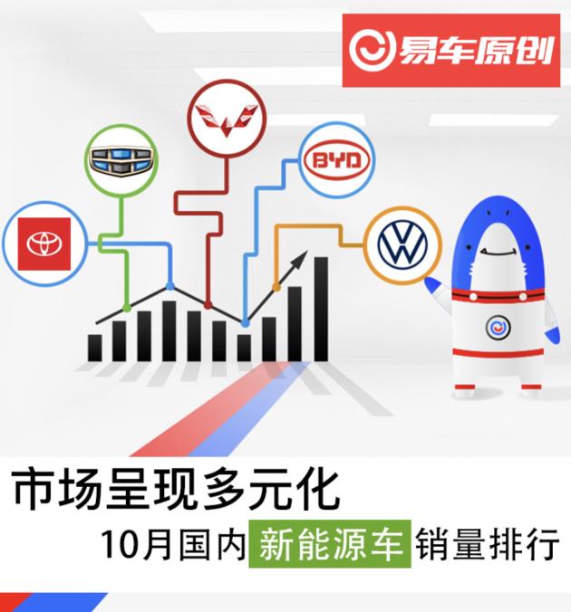 10月国内新能源车销量排行 市场呈现多元化_易车网
