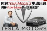 揭秘Elon Musk与他的Tesla电动车王国