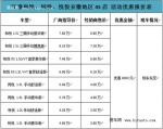 惠民补贴倒计时  江淮和悦最高优惠8000元