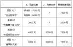 5月感恩回馈,潍柴英致最高让利7000元
