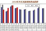 4月汽车销售162.44万辆 环比降11.65%