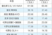 一汽丰田部分车型价格下调 最高降幅达1.1万元人民币