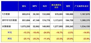 1月份乘用车销116.79万辆 同比下降23.9%
