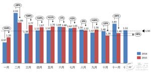 2015年11月份经销商库存系数为1.40