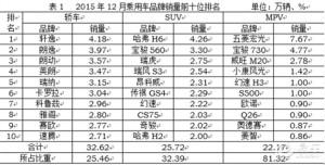 12月乘用车销售244.21万辆 增长18.27%