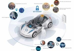 一千多份问卷回答,消费者最想要的互联网汽车功能是什么?
