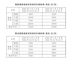 北京鼓励国Ⅲ汽油车淘汰更新,小型客车报废最高补助一万元