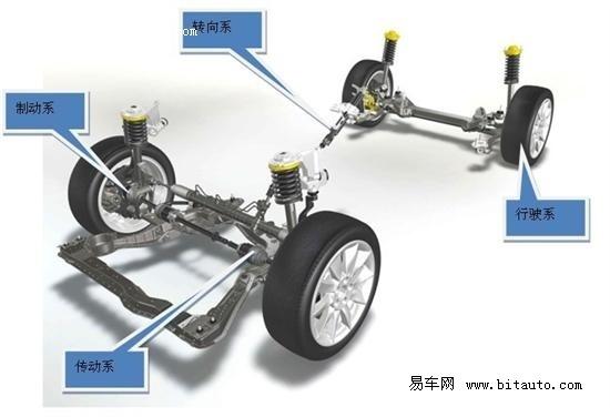 汽车行驶系统结构图