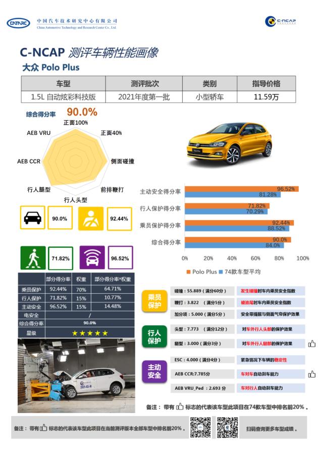 综合得分率90.0% 上汽大众Polo Plus获C-NCAP五星标准-第2张图片-汽车笔记网